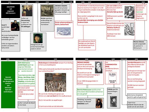 DGA Aalsmeerse Doopsgezinden Tijdlijn 1534 tot 2011